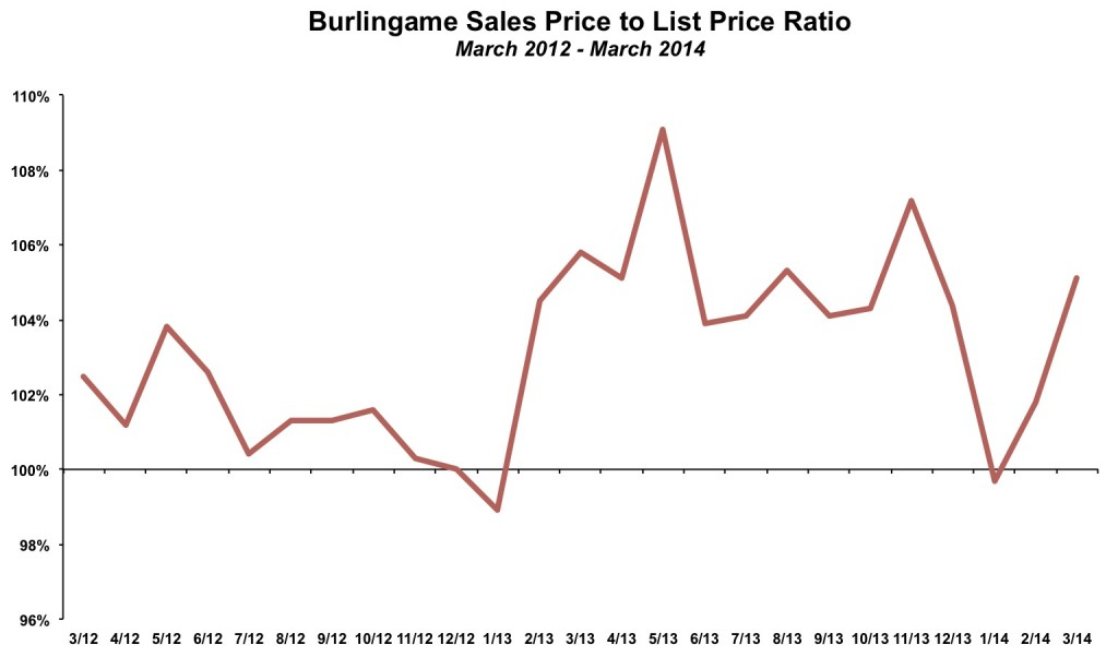 Burlingame Sales Price List Price Ratio March 2014