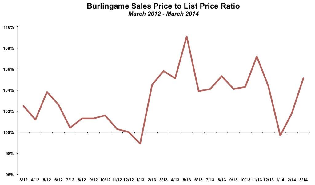 Burlingame Sales Price List Price Ratio March 2014
