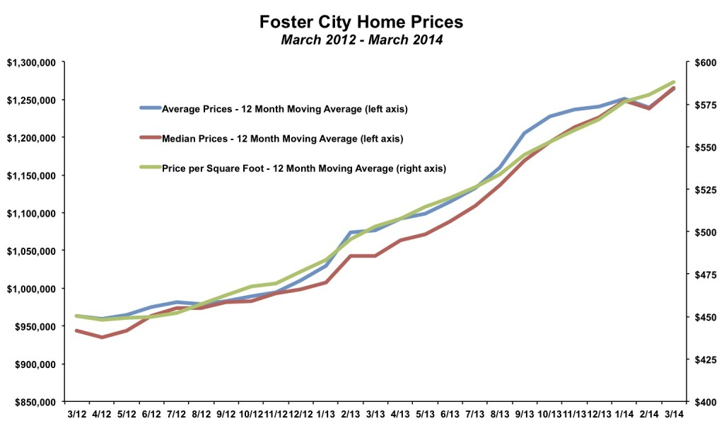 Foster City Home Prices March 2014