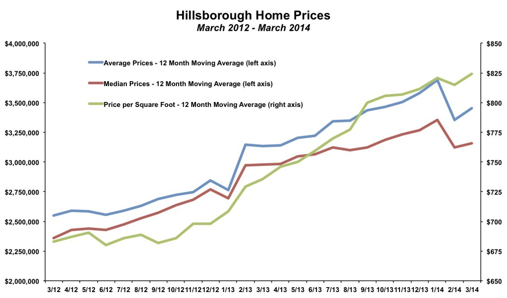 Hillsborough Home Prices March 2014