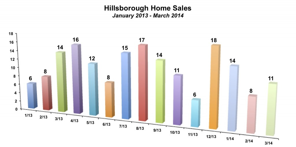 Hillsborough Home Sales March 2014