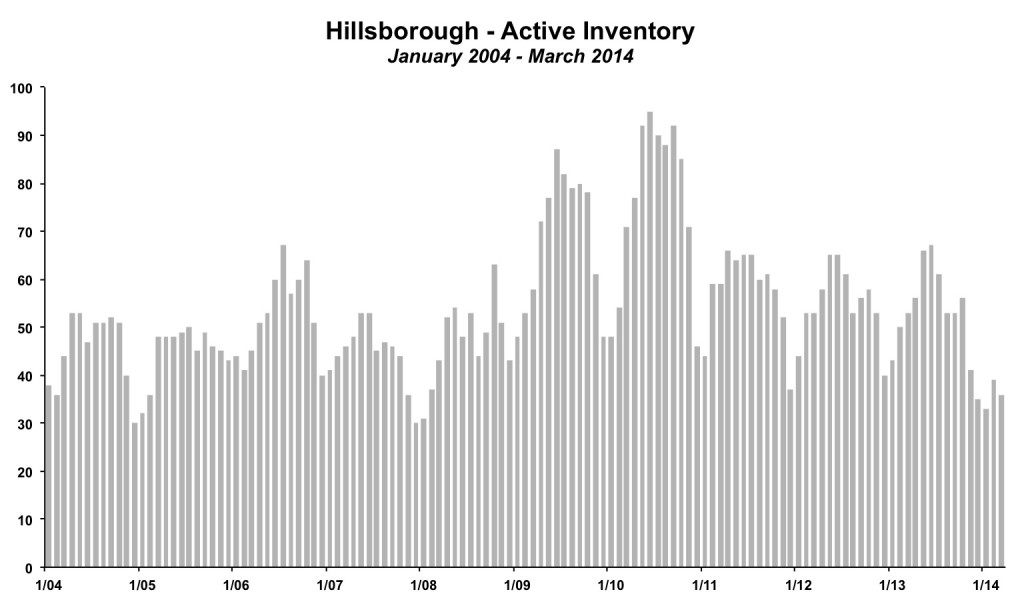 Hillsborough Inventory March 2014