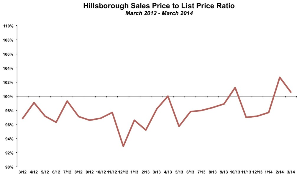 Hillsborough Sales Price List Price March 2014