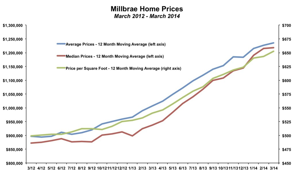 Millbrae Home Prices March 2014
