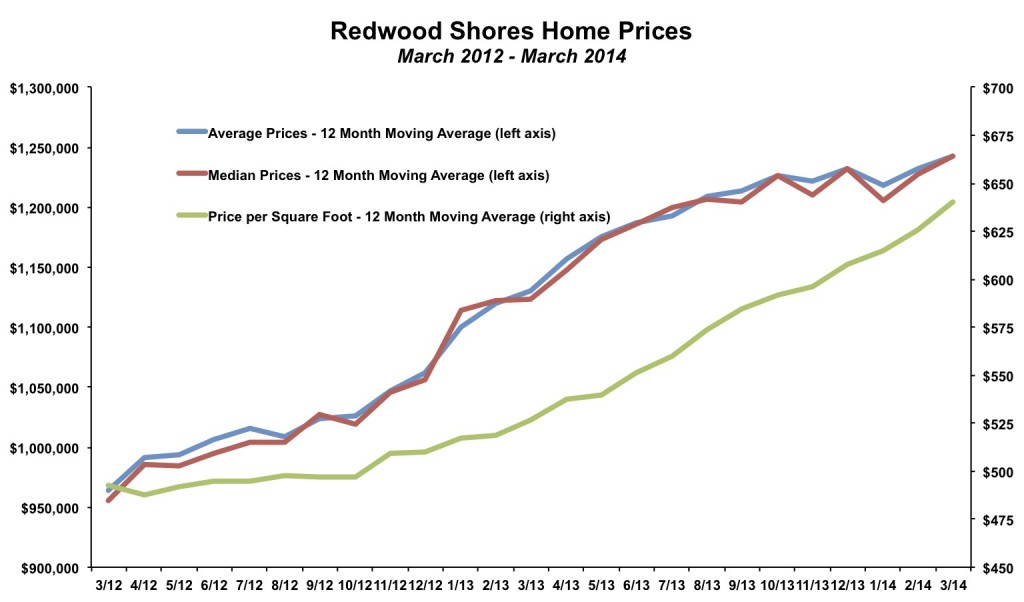 Redwood Shores Home Prices March 2014