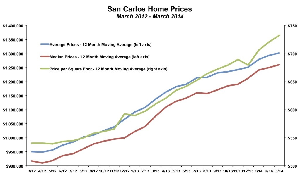 San Carlos Home Prices March 2014