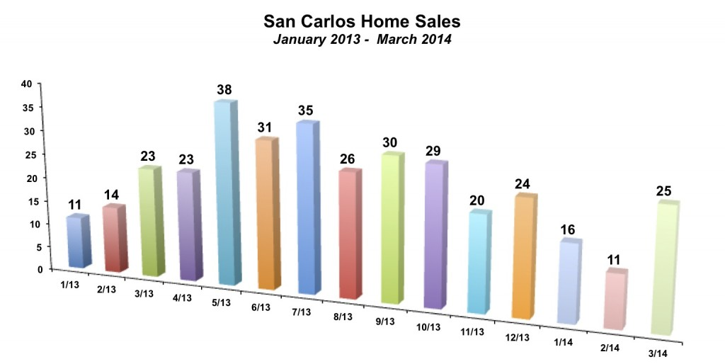 San Carlos Home Sales March 2014