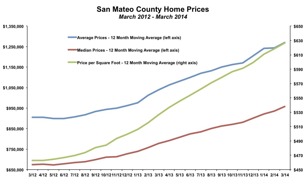 San Mateo County Home Prices March 2014