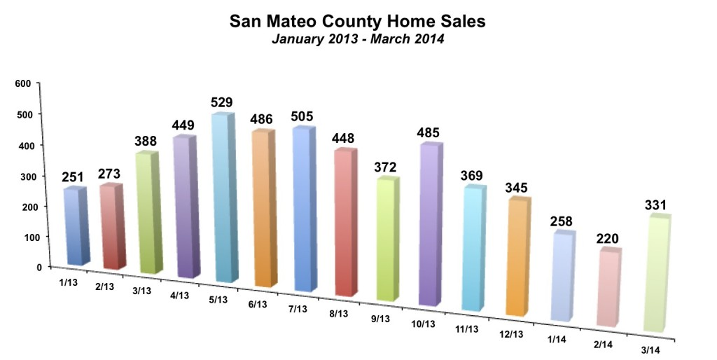San Mateo County Home Sales March 2014