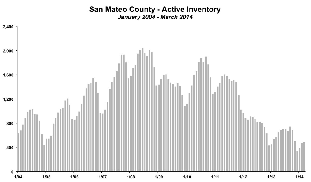 San Mateo County Inventory March 2014