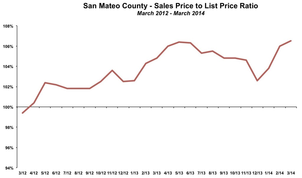 San Mateo County Sales Price List Price March 2014