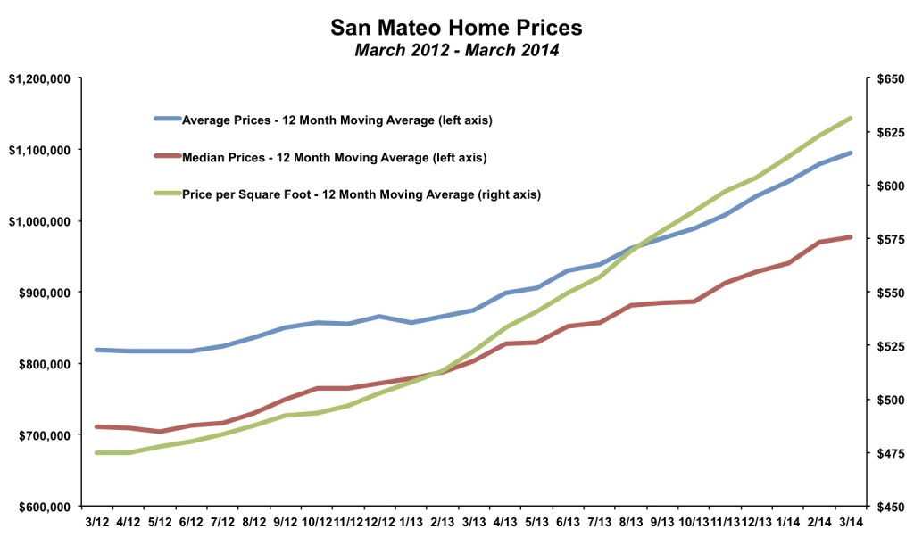 San Mateo Home Prices March 2014