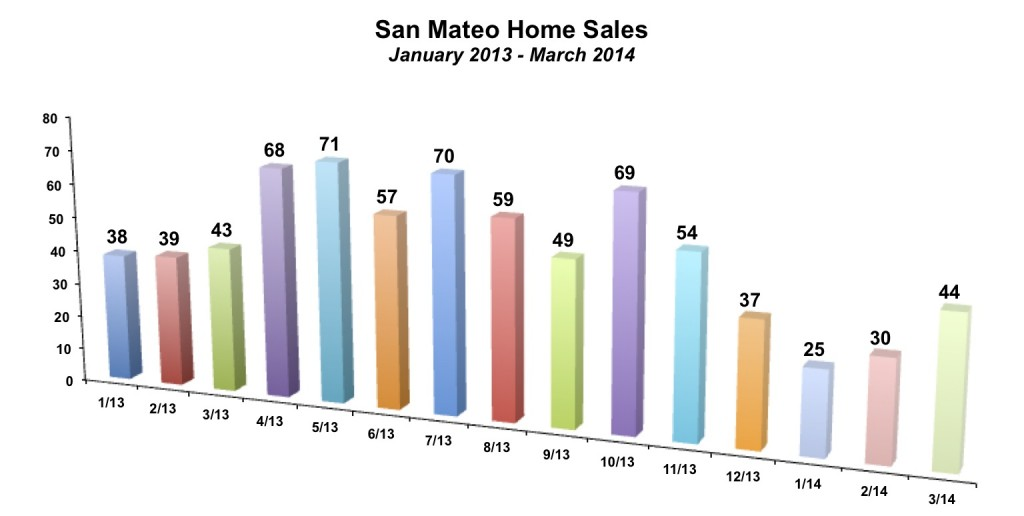 San Mateo Home Sales March 2014