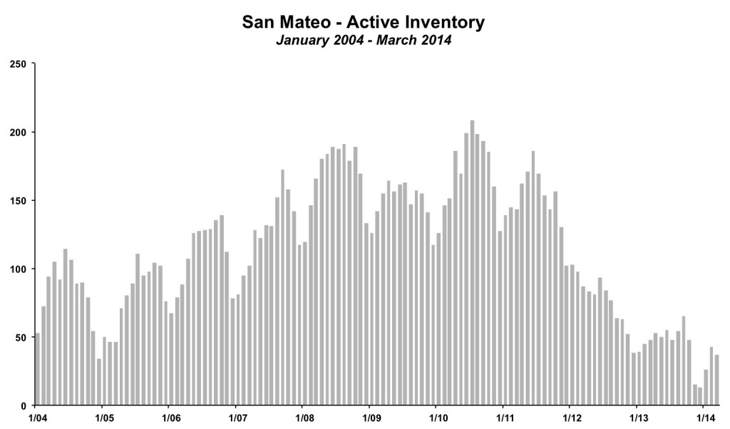San Mateo Inventory March 2014