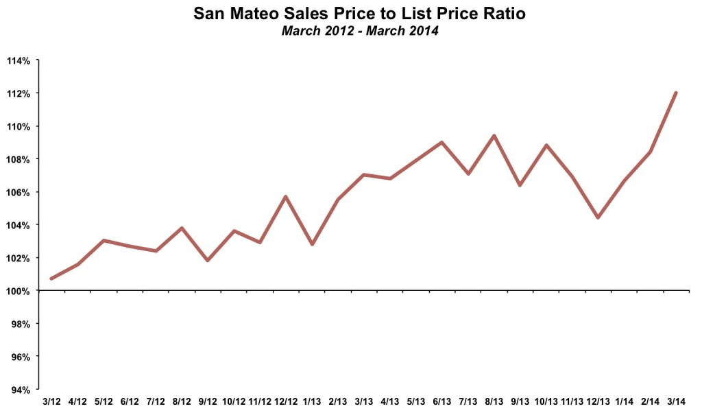 San Mateo Sales Price List Price March 2014