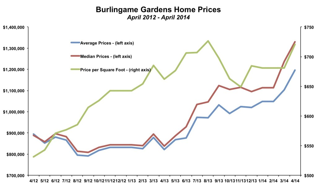 Burlingame Gardens Home Prices April 2014