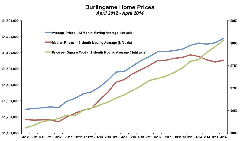 Burlingame Home Prices April 2014