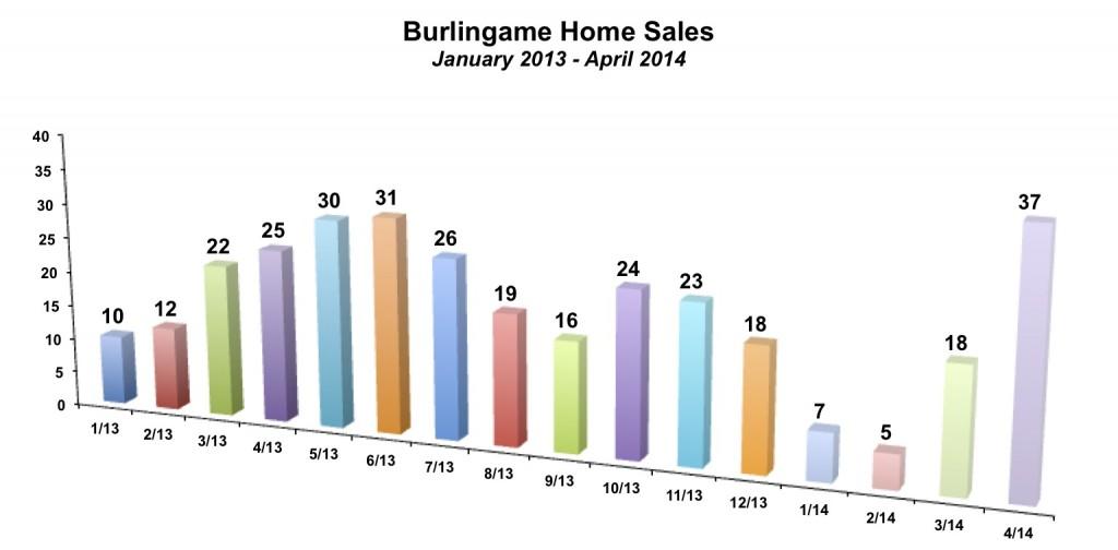 Burlingame Home Sales April 2014
