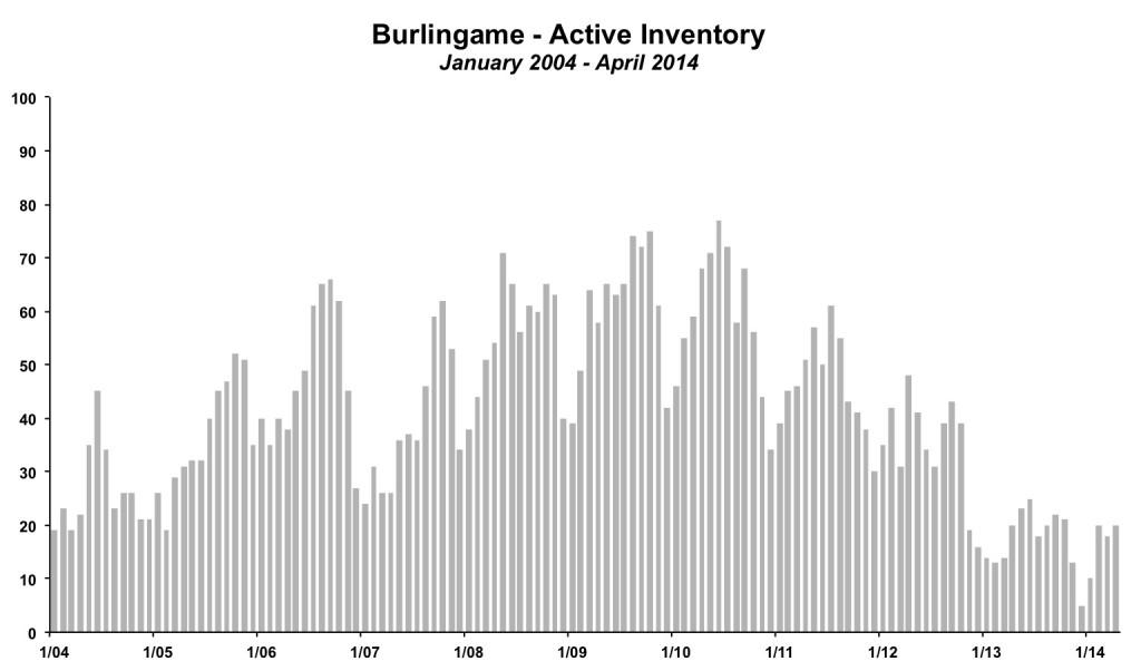 Burlingame Inventory April 2014