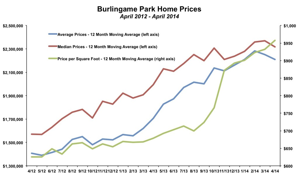 Burlingame Park Home Prices April 2014