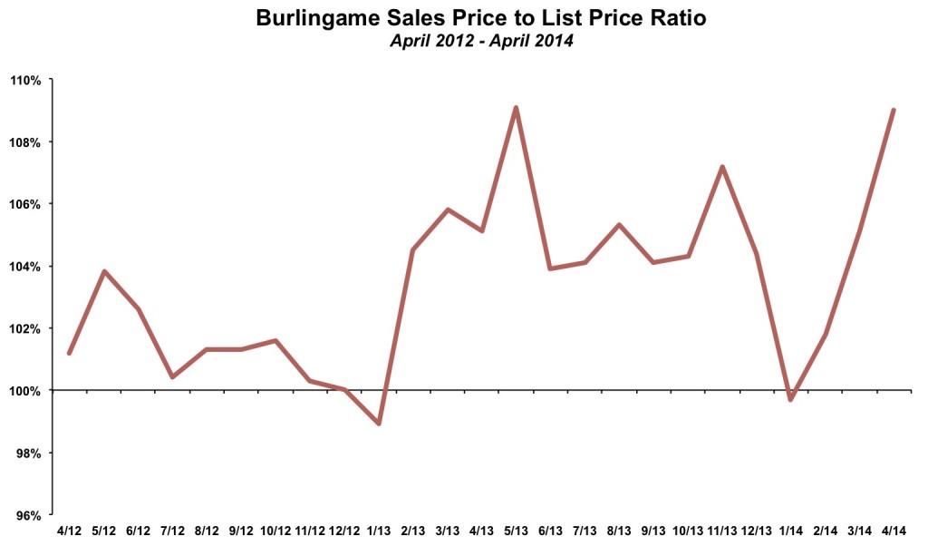 Burlingame Sales Price List Price April 2014