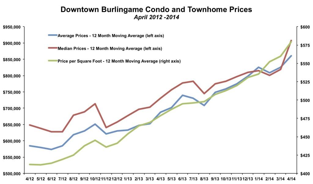 Downtown Burlingame Condo Prices April 2014