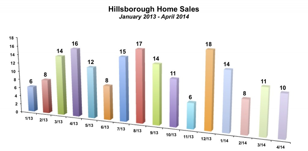 Hillsborough Home Sales April 2014