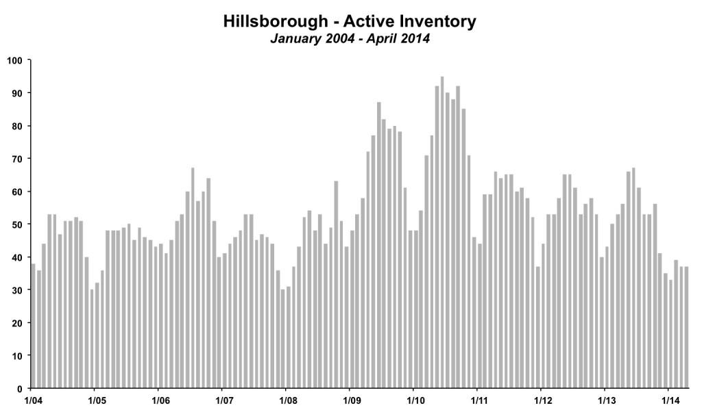 Hillsborough Inventory April 2014