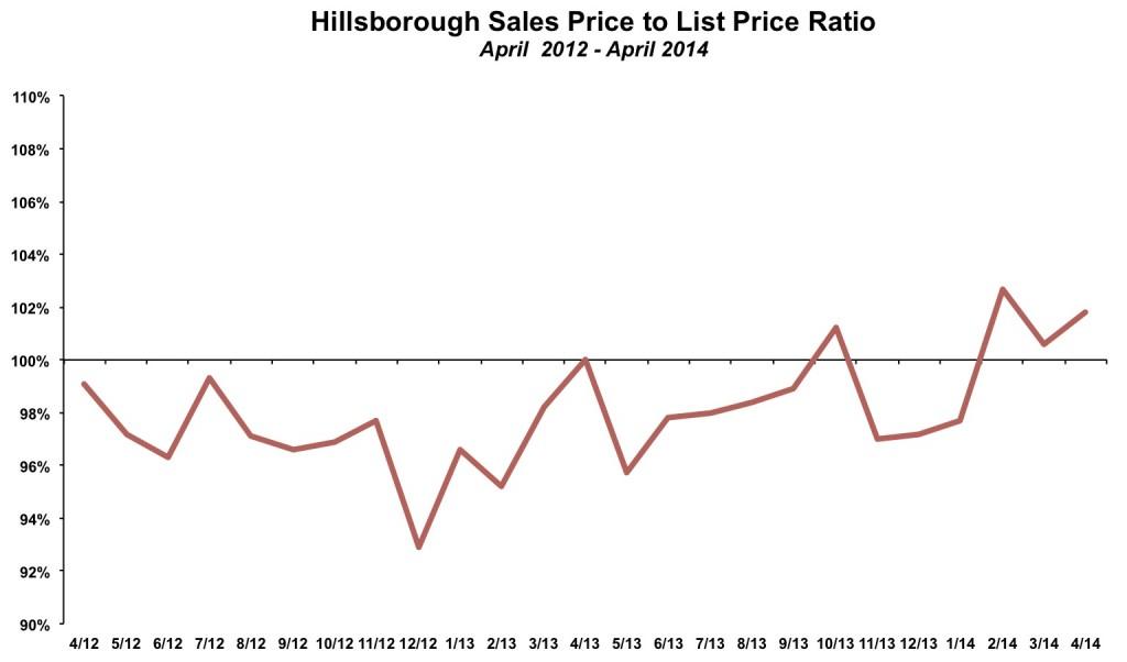 Hillsborough Sales Price List Price April 2014