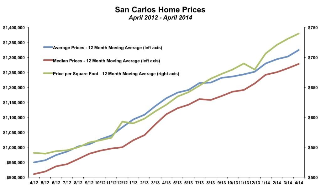 San Carlos Home Prices April 2014