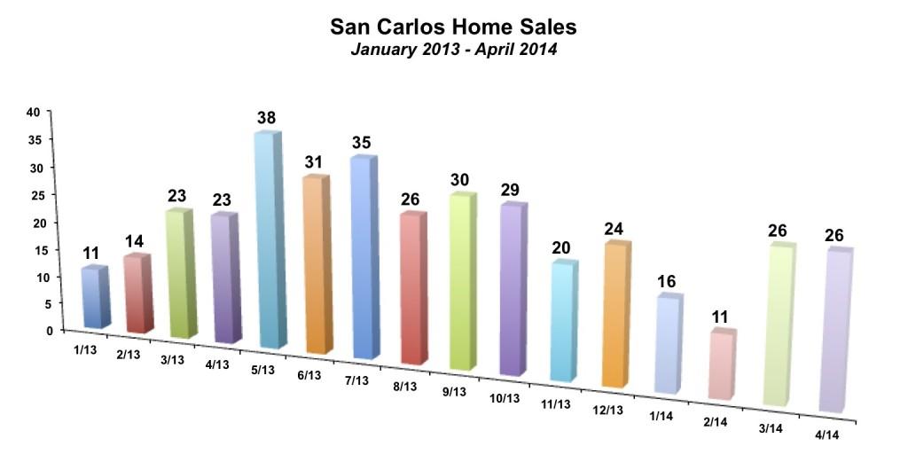San Carlos Home Sales April 2014