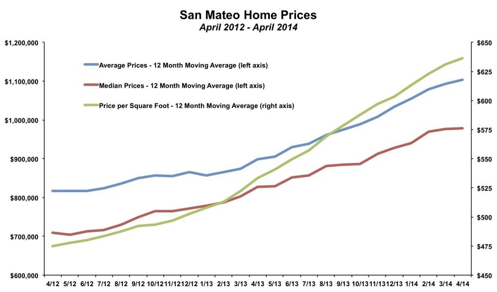 San Mateo Home Prices April 2014