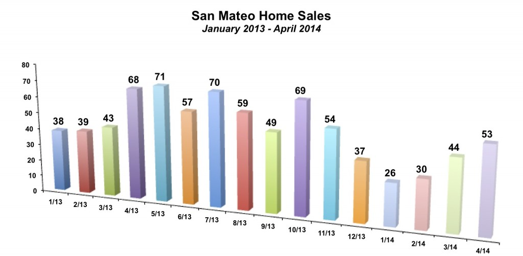San Mateo Home Sales April 2014