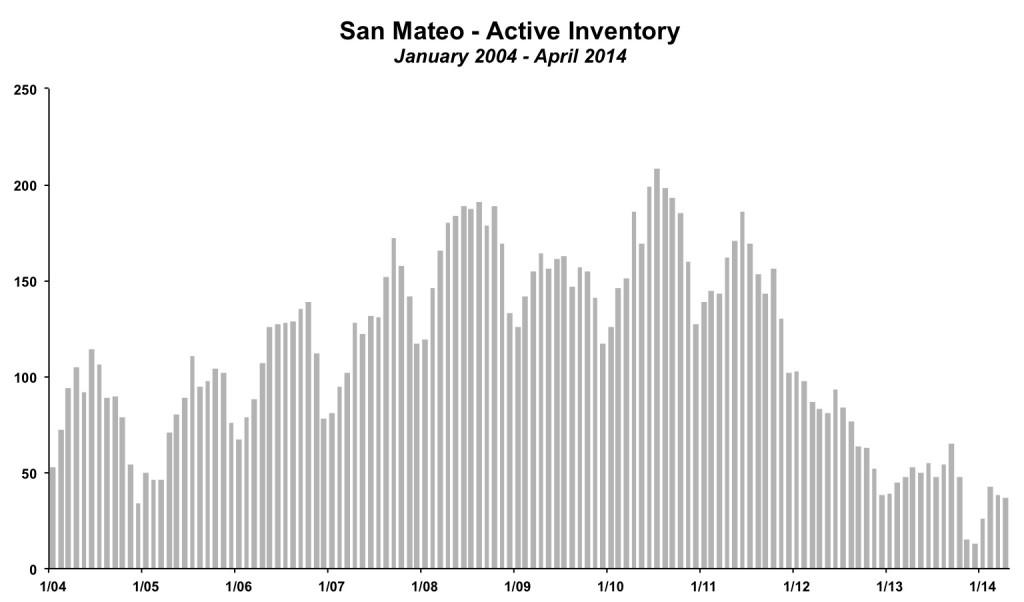 San Mateo Inventory April 2014