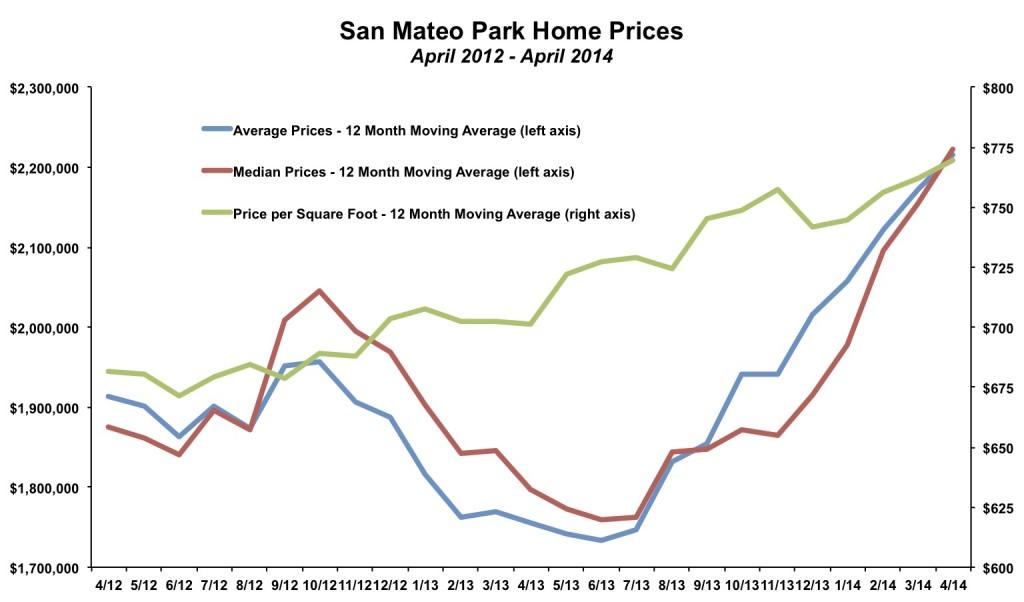 San Mateo Park Home Prices April 2014