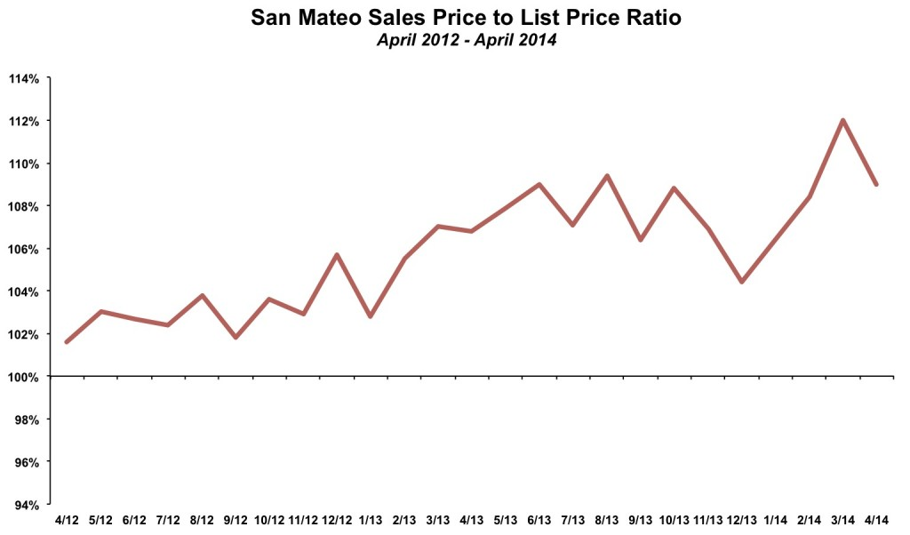 San Mateo Sales Price List Price April 2014