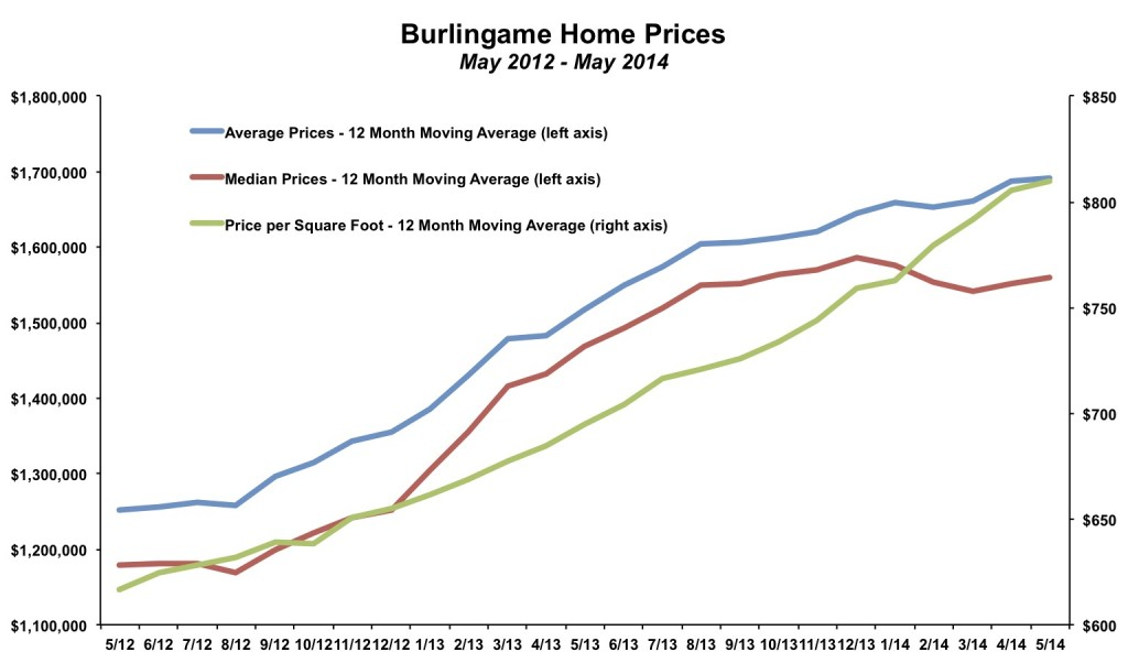 Burlingame Home Prices May 2014