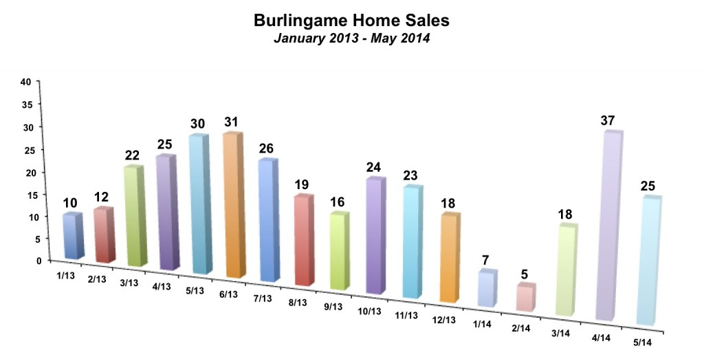 Burlingame Home Sales May 2014