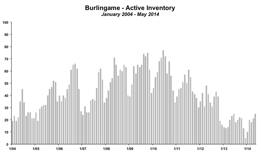 Burlingame Inventory May 2014