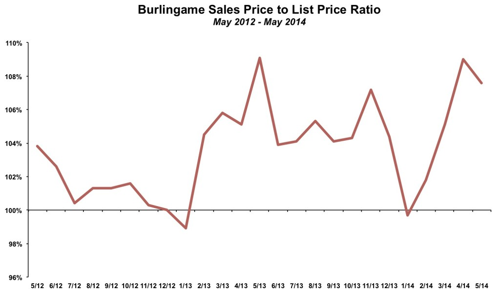 Burlingame Sales Price List Price May 2014