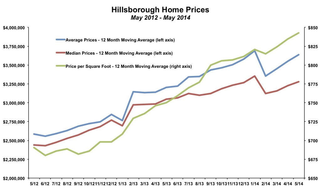 Hillsborough Home Prices May 2014