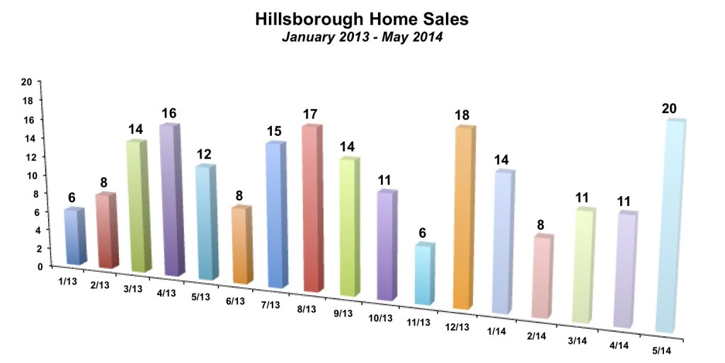 Hillsborough Home Sales May 2014