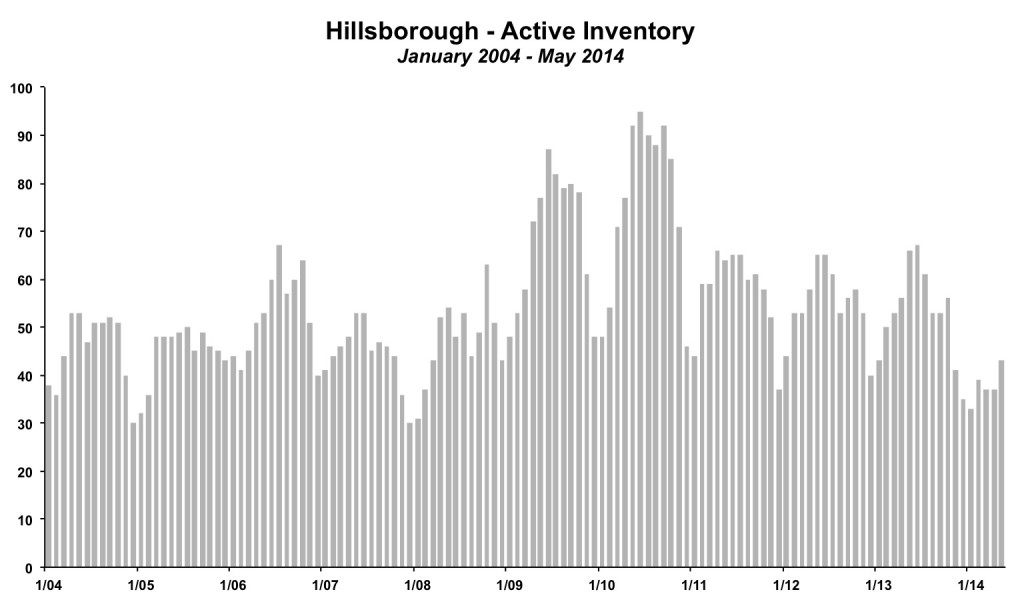 Hillsborough Inventory May 2014