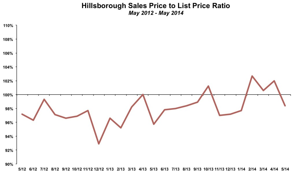 Hillsborough Sales Price List Price May 2014