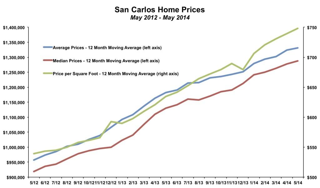San Carlos Home Prices May 2014