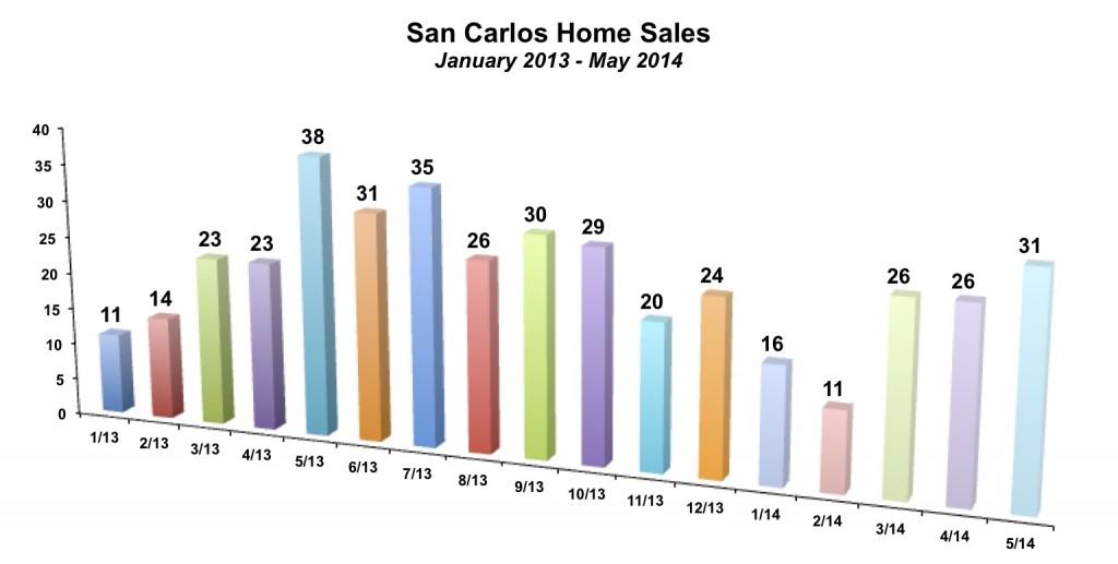 San Carlos Home Sales May 2014