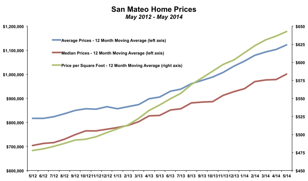 San Mateo Home Prices May 2014