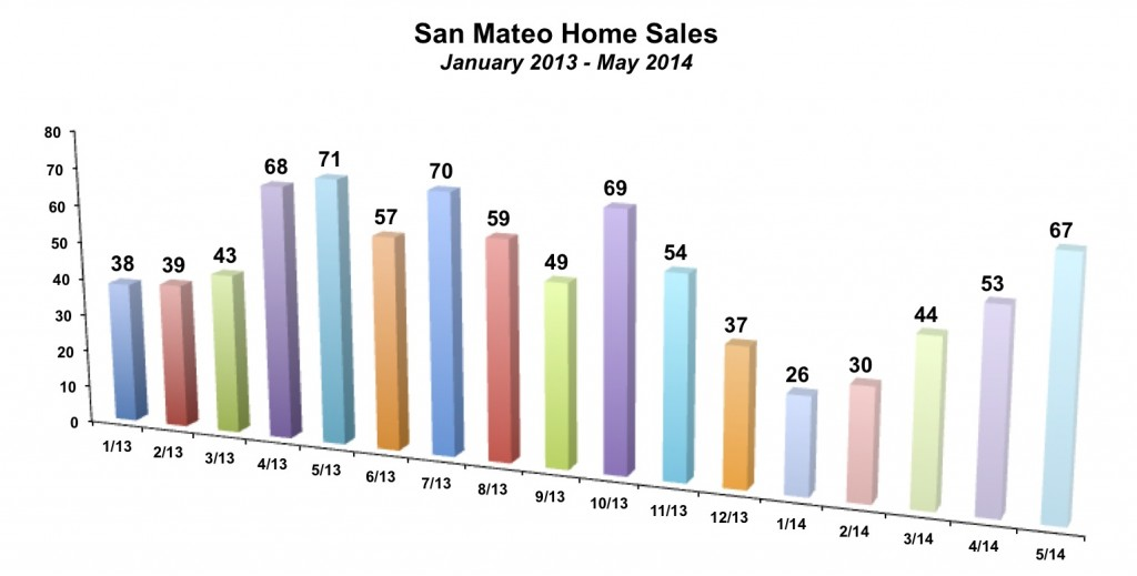 San Mateo Home Sales May 2014