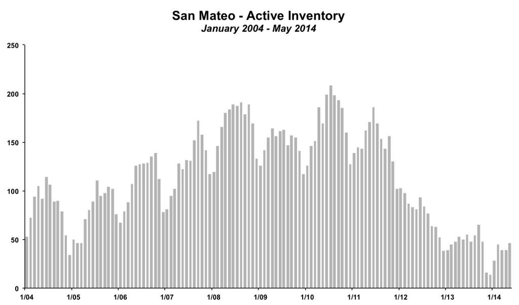San Mateo Inventory May 2014