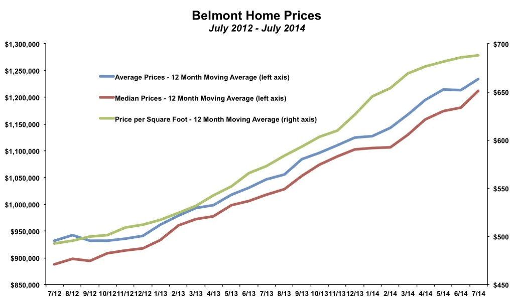 Belmont Home Prices July 2014